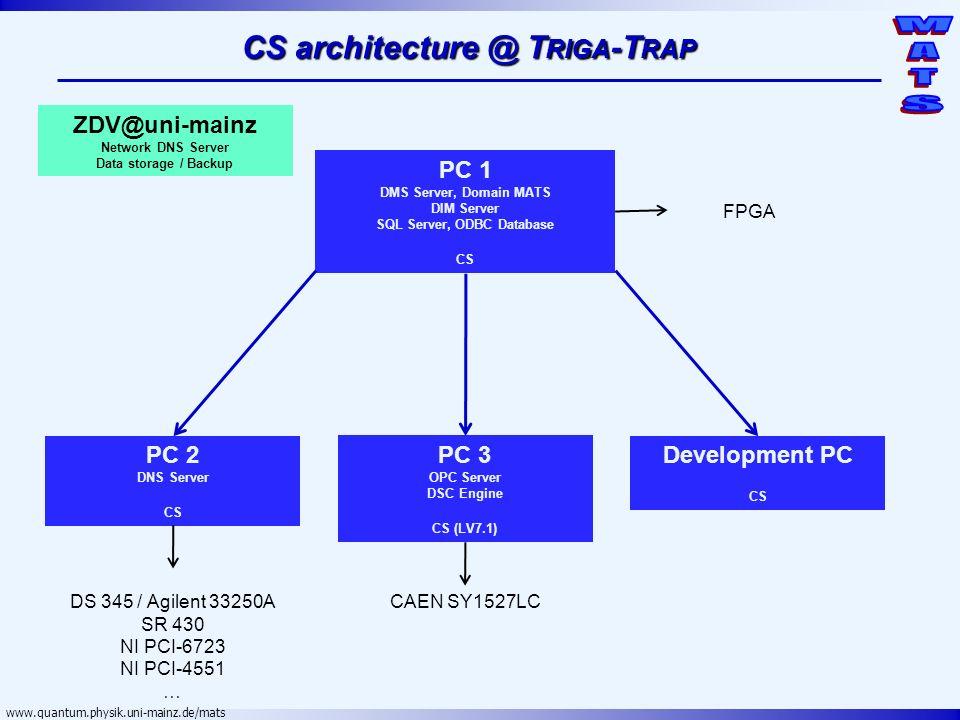 www.quantum.physik.uni-mainz.de/mats CS architecture @ T RIGA -T RAP PC 1 DMS Server, Domain MATS DIM Server SQL Server, ODBC Database CS PC 2 DNS Ser