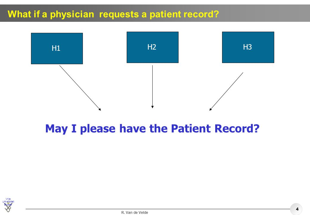Vrije Universiteit Brussel R. Van de Velde 4 What if a physician requests a patient record? H1H2H3 May I please have the Patient Record?