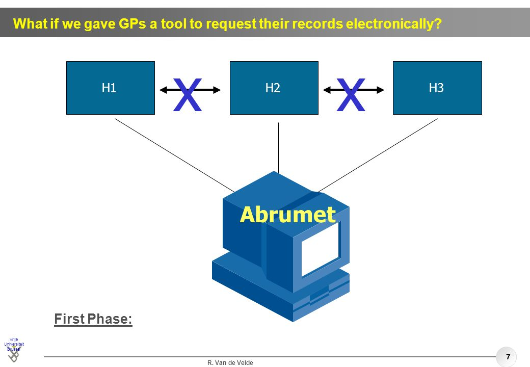 Vrije Universiteit Brussel R. Van de Velde 7 What if we gave GPs a tool to request their records electronically? H1H2H3 xx First Phase: Abrumet