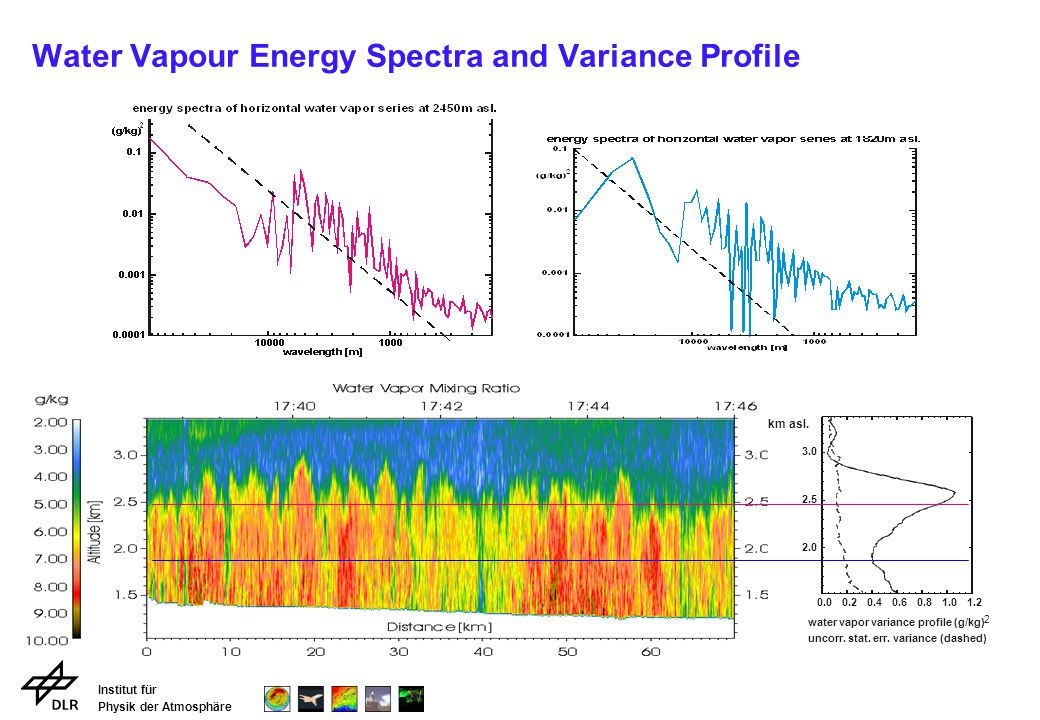 Institut für Physik der Atmosphäre Water Vapour Energy Spectra and Variance Profile km asl.