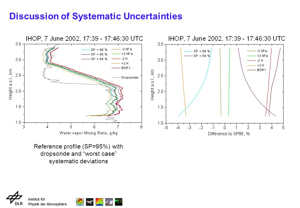 Institut für Physik der Atmosphäre Discussion of Systematic Uncertainties Reference profile (SP=95%) with dropsonde and worst case systematic deviations