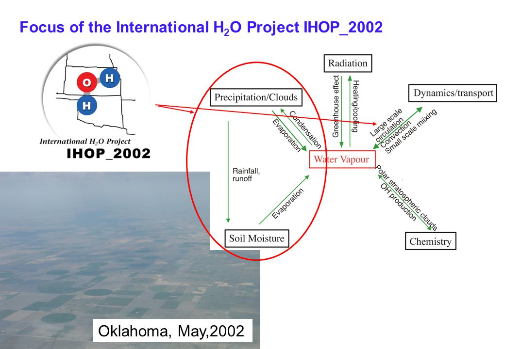 Institut für Physik der Atmosphäre Oklahoma, May,2002 Focus of the International H 2 O Project IHOP_2002