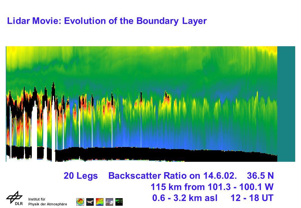 Institut für Physik der Atmosphäre 20 Legs Backscatter Ratio on 14.6.02.