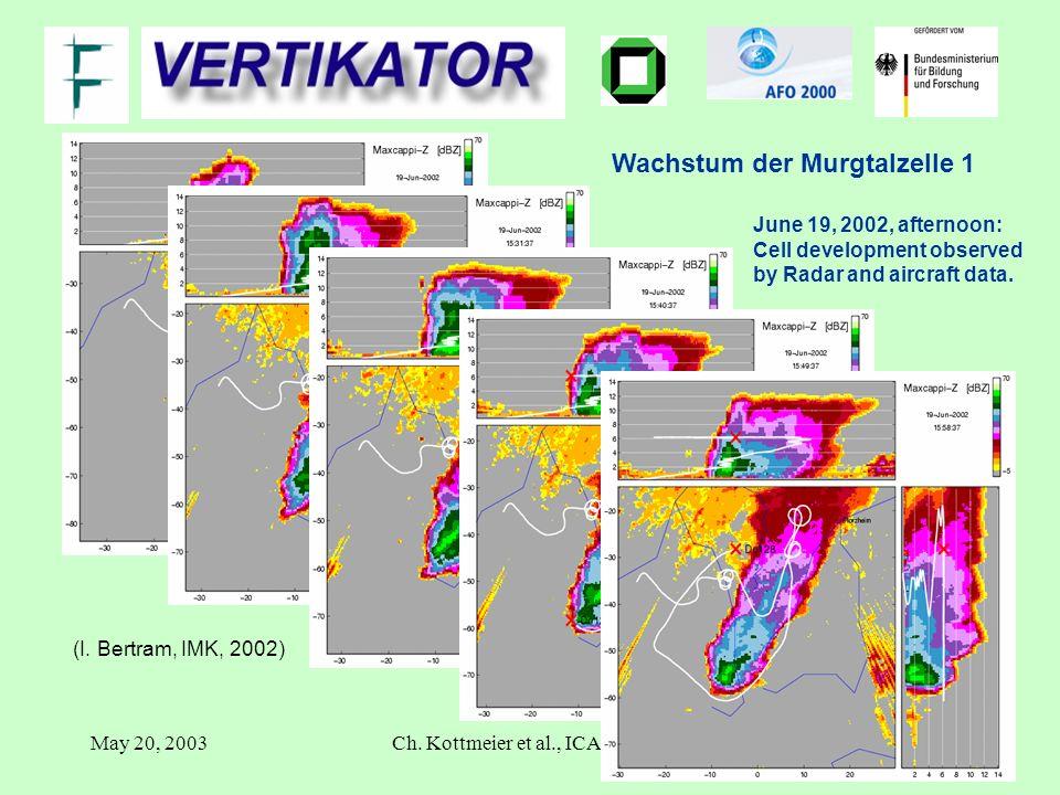May 20, 2003Ch. Kottmeier et al., ICAM 2003 ulrich.corsmeier@imk.fzk.de (I.