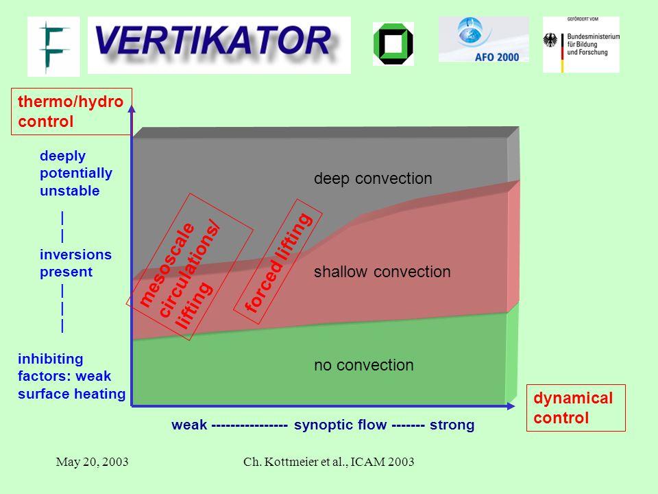 May 20, 2003Ch. Kottmeier et al., ICAM 2003