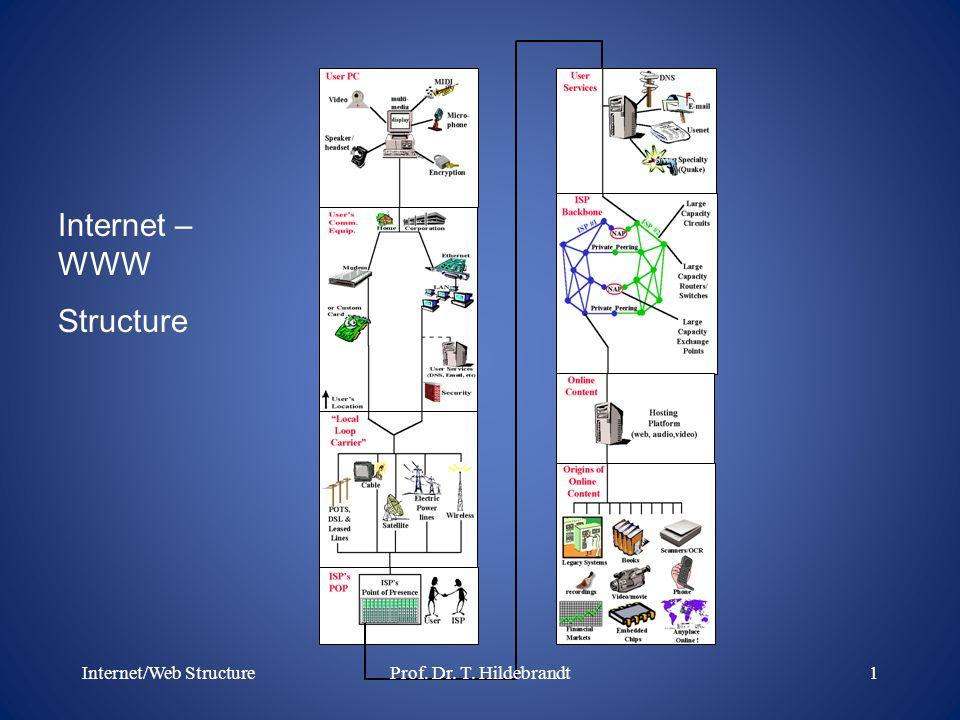 Internet – WWW Structure Internet/Web Structure1Prof. Dr. T. Hildebrandt