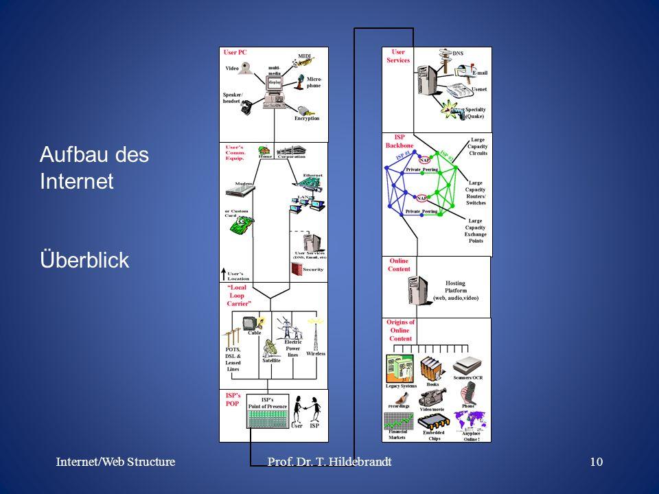 Aufbau des Internet Überblick Internet/Web Structure10Prof. Dr. T. Hildebrandt