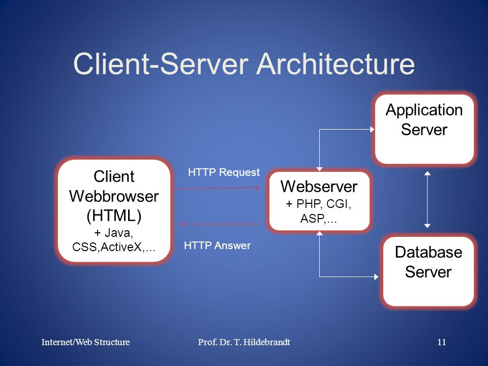Client-Server Architecture Client Webbrowser (HTML) + Java, CSS,ActiveX,... Webserver + PHP, CGI, ASP,... Database Server Application Server Internet/