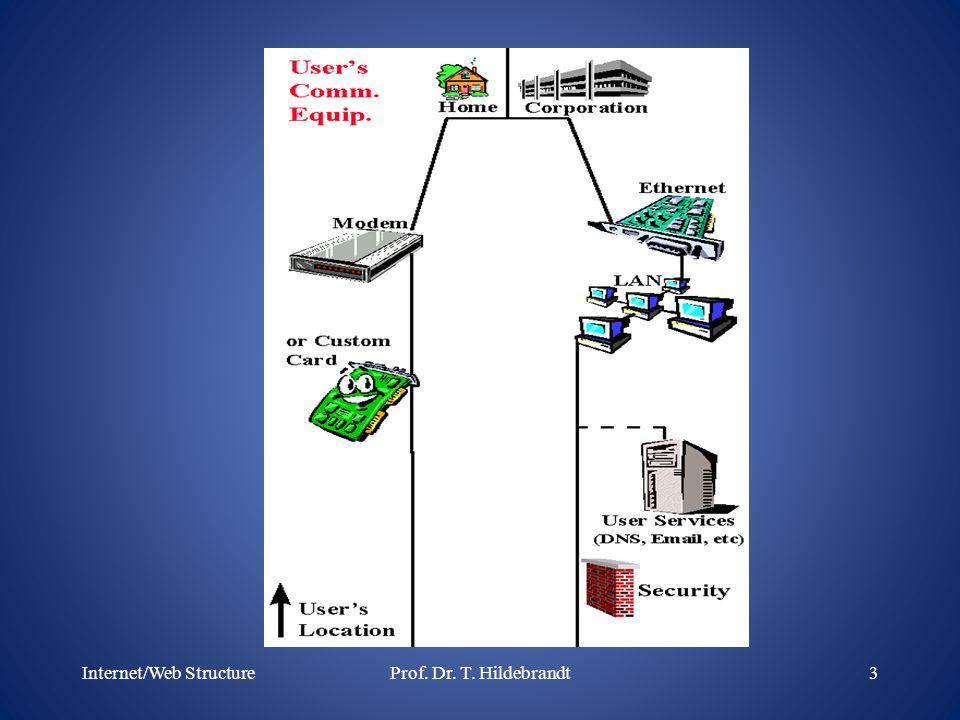 Internet/Web Structure3Prof. Dr. T. Hildebrandt