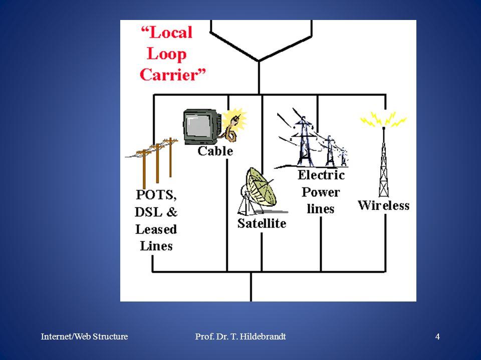 Internet/Web Structure4Prof. Dr. T. Hildebrandt
