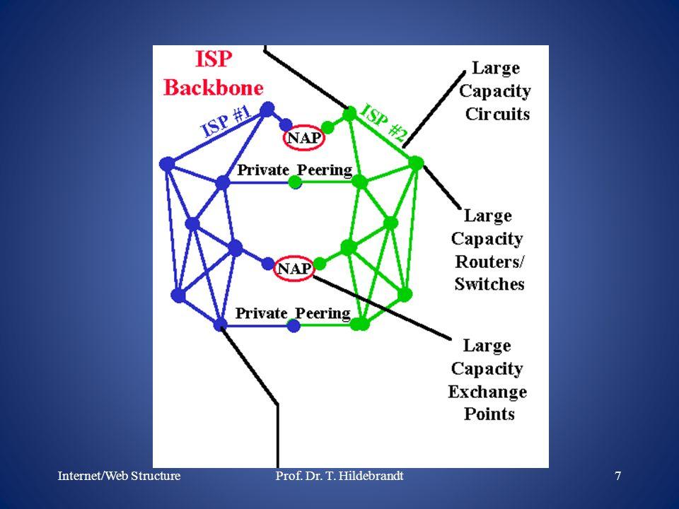 Internet/Web Structure7Prof. Dr. T. Hildebrandt