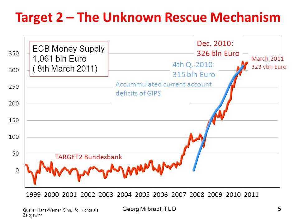 1999200020012002200320042005200620072008200920102011 -50 0 50 100 150 200 250 300 350 400 Milliarden Euro Quelle: Eurostat; EZB; Deutsche Bundesbank.