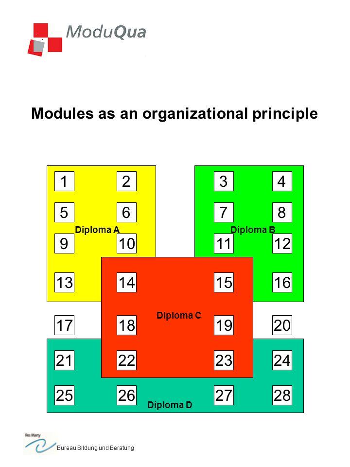 Bureau Bildung und Beratung Modules as an organizational principle 1 5 2 1314 109 6 3 18 7 11 1516 12 8 4 192017 2322 25 21 262728 24 Diploma ADiploma