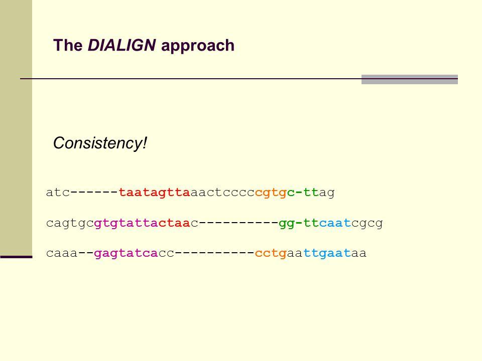 The DIALIGN approach atc------taatagttaaactcccccgtgc-ttag cagtgcgtgtattactaac----------gg-ttcaatcgcg caaa--gagtatcacc----------cctgaattgaataa Consistency!