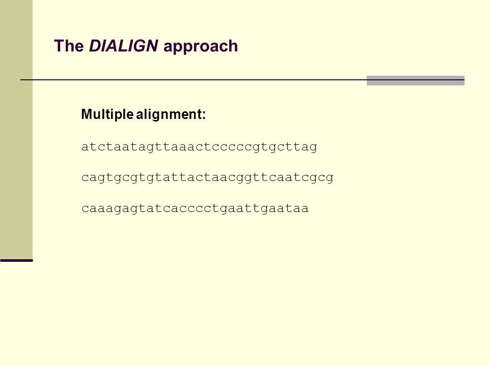 The DIALIGN approach Multiple alignment: atctaatagttaaactcccccgtgcttag cagtgcgtgtattactaacggttcaatcgcg caaagagtatcacccctgaattgaataa