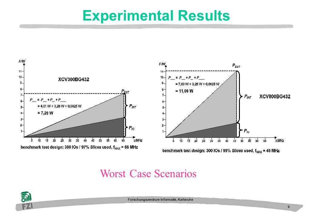 9 Forschungszentrum Informatik, Karlsruhe Experimental Results Worst Case Scenarios