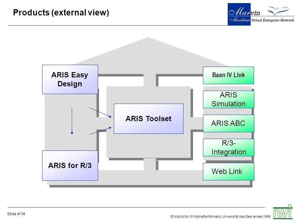 © Institut für Wirtschaftsinformatik, Universität des Saarlandes 1999 Slide 4/14 Products (external view) ARIS Easy Design ARIS for R/3 ARIS Toolset Baan IV Link ARIS Simulation ARIS ABC R/3- Integration Web Link