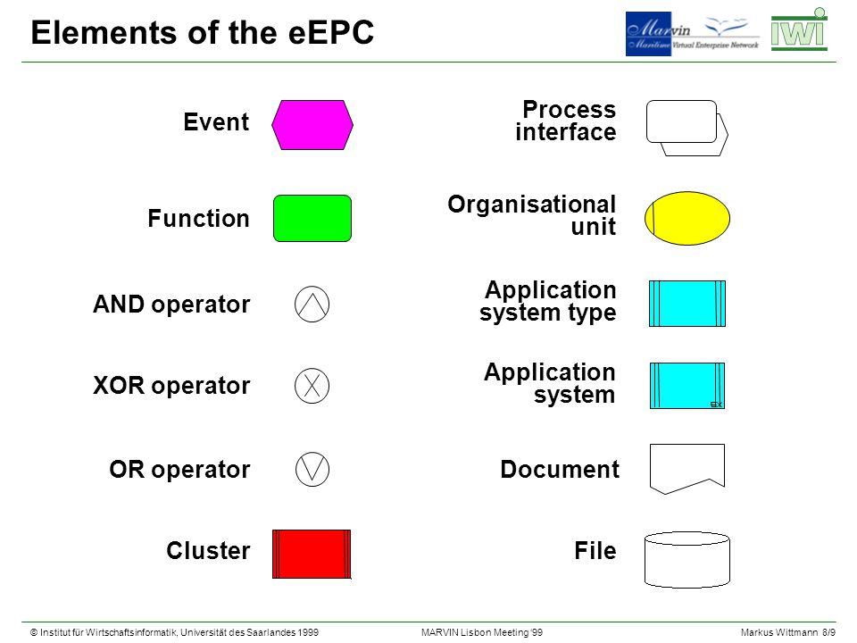 © Institut für Wirtschaftsinformatik, Universität des Saarlandes 1999Markus Wittmann 8/9 MARVIN Lisbon Meeting 99 Elements of the eEPC Event Process i