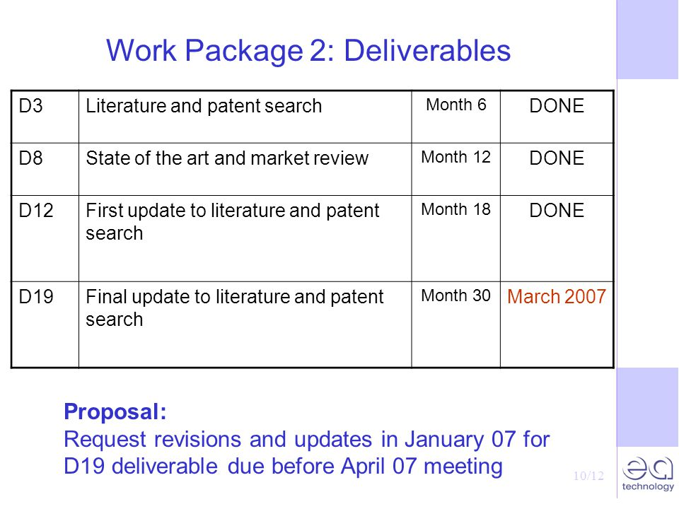 10/12 Work Package 2: Deliverables D3Literature and patent search Month 6 DONE D8State of the art and market review Month 12 DONE D12First update to literature and patent search Month 18 DONE D19Final update to literature and patent search Month 30 March 2007 Proposal: Request revisions and updates in January 07 for D19 deliverable due before April 07 meeting