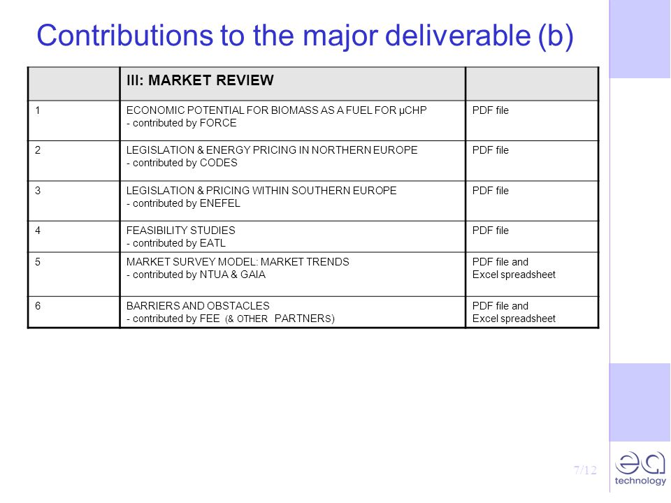 7/12 Contributions to the major deliverable (b) III: MARKET REVIEW 1ECONOMIC POTENTIAL FOR BIOMASS AS A FUEL FOR µCHP - contributed by FORCE PDF file 2LEGISLATION & ENERGY PRICING IN NORTHERN EUROPE - contributed by CODES PDF file 3LEGISLATION & PRICING WITHIN SOUTHERN EUROPE - contributed by ENEFEL PDF file 4FEASIBILITY STUDIES - contributed by EATL PDF file 5MARKET SURVEY MODEL: MARKET TRENDS - contributed by NTUA & GAIA PDF file and Excel spreadsheet 6BARRIERS AND OBSTACLES - contributed by FEE (& OTHER PARTNER S ) PDF file and Excel spreadsheet