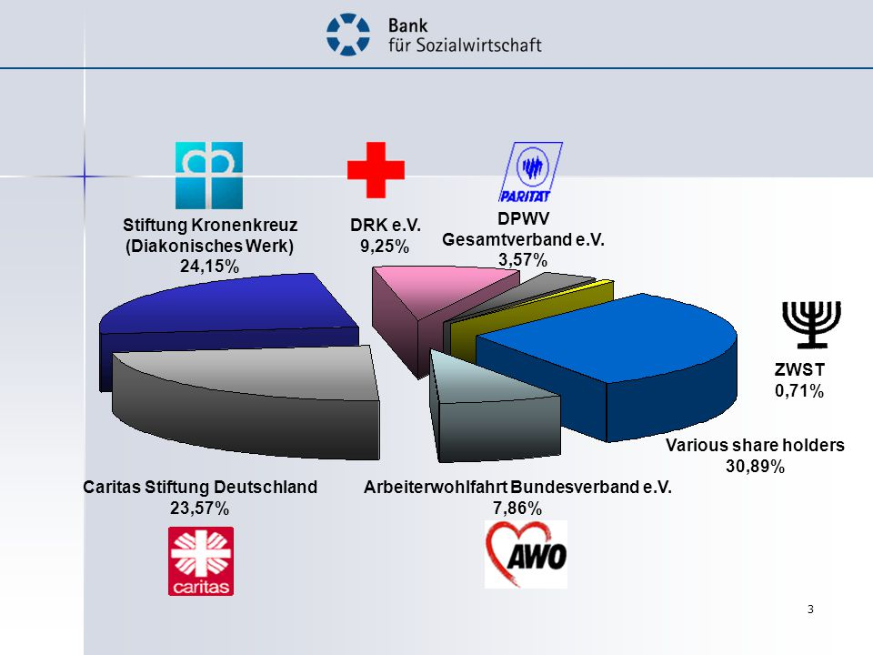 3 Arbeiterwohlfahrt Bundesverband e.V.
