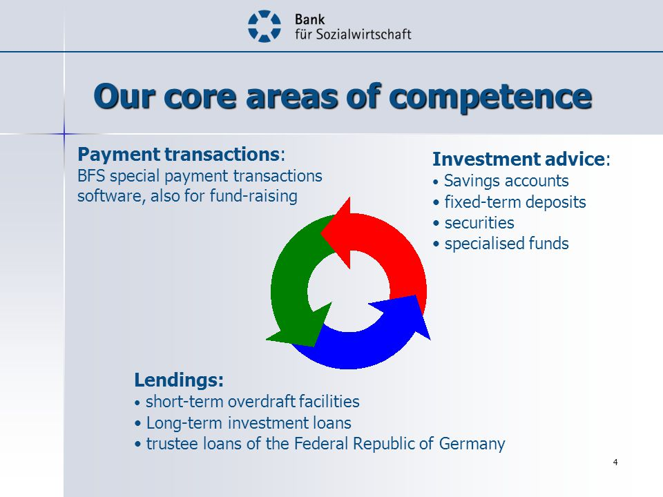 4 Our core areas of competence Investment advice: Savings accounts fixed-term deposits securities specialised funds Lendings: short-term overdraft facilities Long-term investment loans trustee loans of the Federal Republic of Germany Payment transactions: BFS special payment transactions software, also for fund-raising