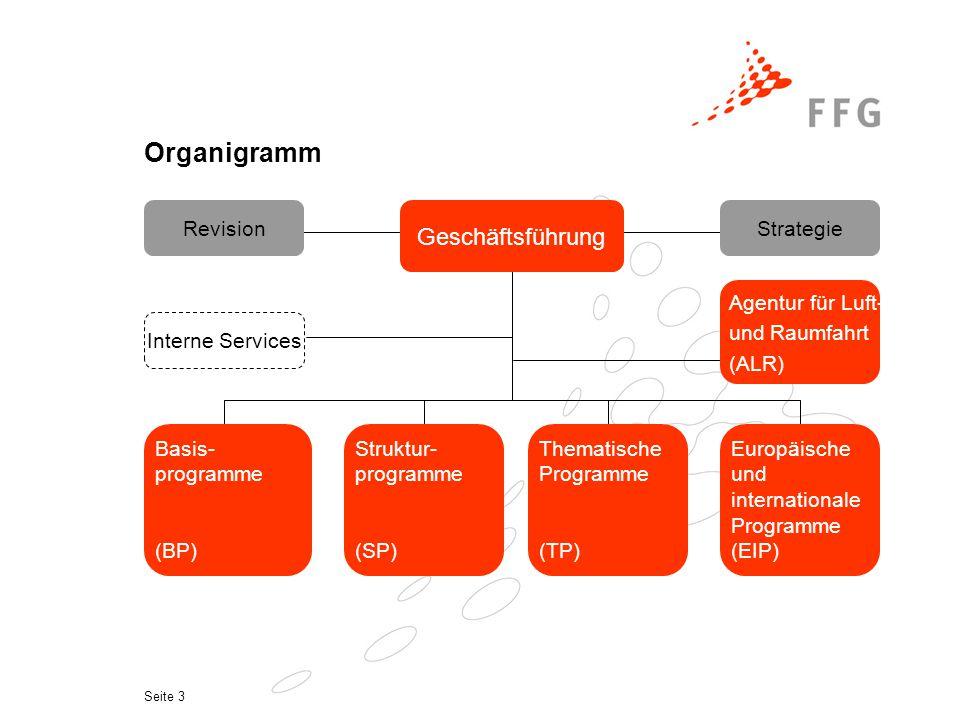 Seite 3 Geschäftsführung RevisionStrategie Basis- programme (BP) Struktur- programme (SP) Thematische Programme (TP) Europäische und internationale Programme (EIP) Interne Services Agentur für Luft- und Raumfahrt (ALR) Organigramm