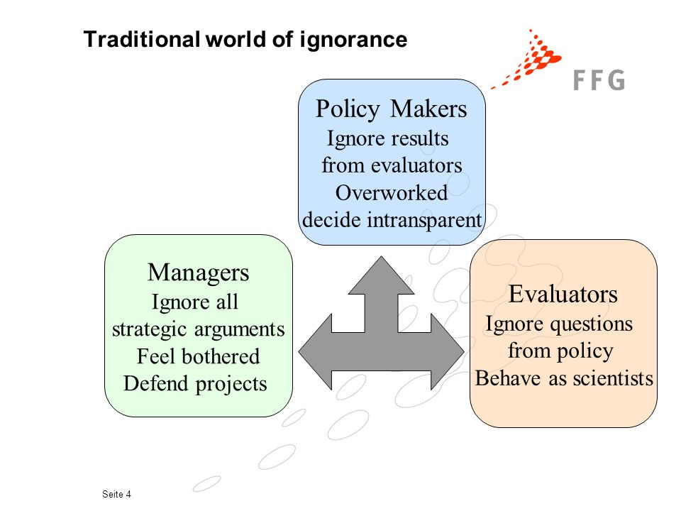 Seite 4 Managers Ignore all strategic arguments Feel bothered Defend projects Policy Makers Ignore results from evaluators Overworked decide intransparent Evaluators Ignore questions from policy Behave as scientists Traditional world of ignorance