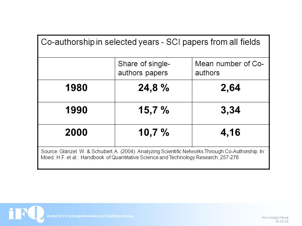 Institut für Forschungsinformation und Qualitätssicherung Hornbostel/Heise 25.04.06 Co-authorship in selected years - SCI papers from all fields Share of single- authors papers Mean number of Co- authors 198024,8 %2,64 199015,7 %3,34 200010,7 %4,16 Source: Glänzel.
