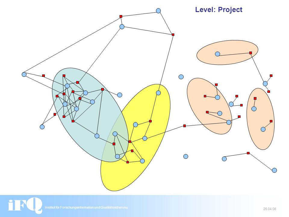 Institut für Forschungsinformation und Qualitätssicherung 25.04.06 Level: Project