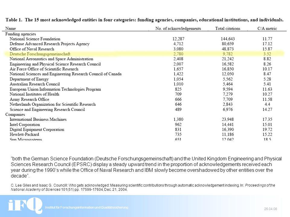 Institut für Forschungsinformation und Qualitätssicherung 25.04.06 C.