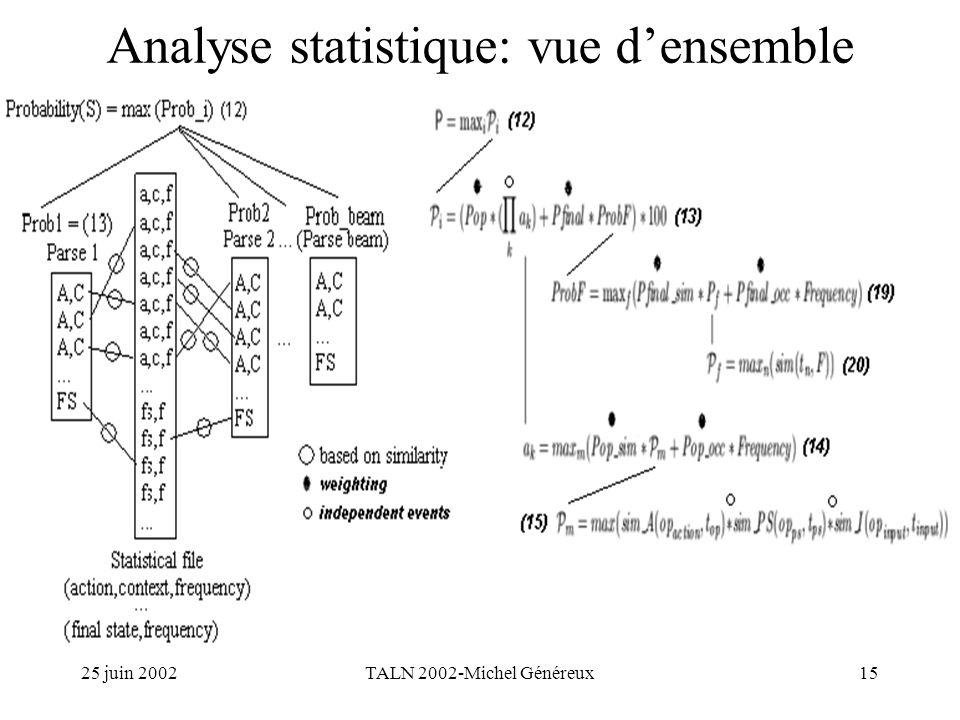 25 juin 2002TALN 2002-Michel Généreux15 Analyse statistique: vue densemble