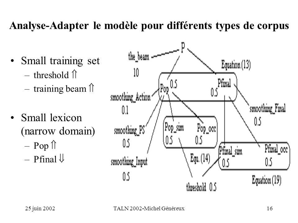 25 juin 2002TALN 2002-Michel Généreux16 Analyse-Adapter le modèle pour différents types de corpus Small training set –threshold –training beam Small lexicon (narrow domain) –Pop –Pfinal