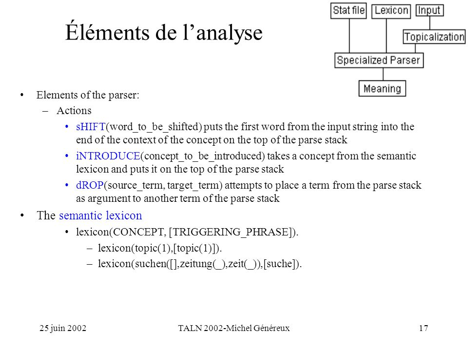25 juin 2002TALN 2002-Michel Généreux17 Éléments de lanalyse Elements of the parser: –Actions sHIFT(word_to_be_shifted) puts the first word from the input string into the end of the context of the concept on the top of the parse stack iNTRODUCE(concept_to_be_introduced) takes a concept from the semantic lexicon and puts it on the top of the parse stack dROP(source_term, target_term) attempts to place a term from the parse stack as argument to another term of the parse stack The semantic lexicon lexicon(CONCEPT, [TRIGGERING_PHRASE]).