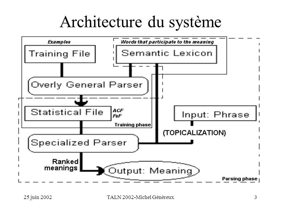 25 juin 2002TALN 2002-Michel Généreux3 Architecture du système