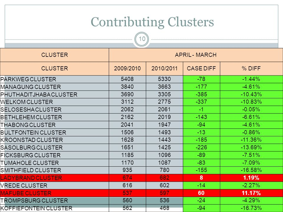 Contributing Clusters 10 CLUSTERAPRIL - MARCH CLUSTER2009/20102010/2011CASE DIFF% DIFF PARKWEG CLUSTER54085330-78-1.44% MANAGUNG CLUSTER38403663-177-4.61% PHUTHADITJHABA CLUSTER36903305-385-10.43% WELKOM CLUSTER31122775-337-10.83% SELOSESHA CLUSTER20622061-0.05% BETHLEHEM CLUSTER21622019-143-6.61% THABONG CLUSTER20411947-94-4.61% BULTFONTEIN CLUSTER15061493-13-0.86% KROONSTAD CLUSTER16281443-185-11.36% SASOLBURG CLUSTER16511425-226-13.69% FICKSBURG CLUSTER11851096-89-7.51% TUMAHOLE CLUSTER11701087-83-7.09% SMITHFIELD CLUSTER935780-155-16.58% LADYBRAND CLUSTER67468281.19% VREDE CLUSTER616602-14-2.27% MAFUBE CLUSTER5375976011.17% TROMPSBURG CLUSTER560536-24-4.29% KOFFIEFONTEIN CLUSTER562468-94-16.73%