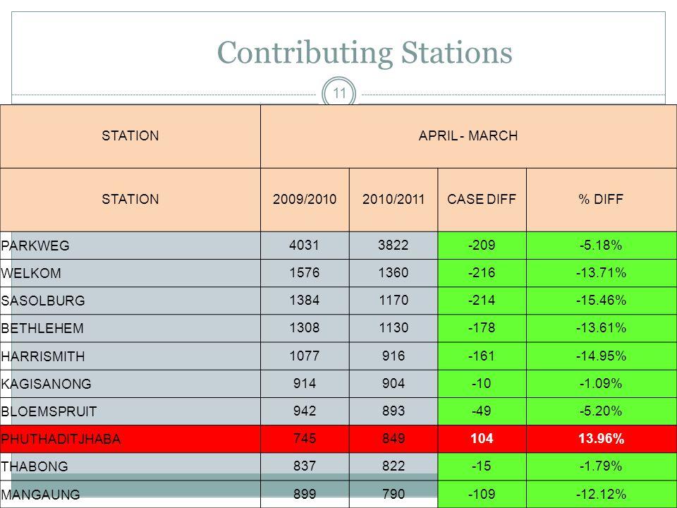 Contributing Stations 11 STATIONAPRIL - MARCH STATION2009/20102010/2011CASE DIFF% DIFF PARKWEG40313822-209-5.18% WELKOM15761360-216-13.71% SASOLBURG13841170-214-15.46% BETHLEHEM13081130-178-13.61% HARRISMITH1077916-161-14.95% KAGISANONG914904-10-1.09% BLOEMSPRUIT942893-49-5.20% PHUTHADITJHABA74584910413.96% THABONG837822-15-1.79% MANGAUNG899790-109-12.12%
