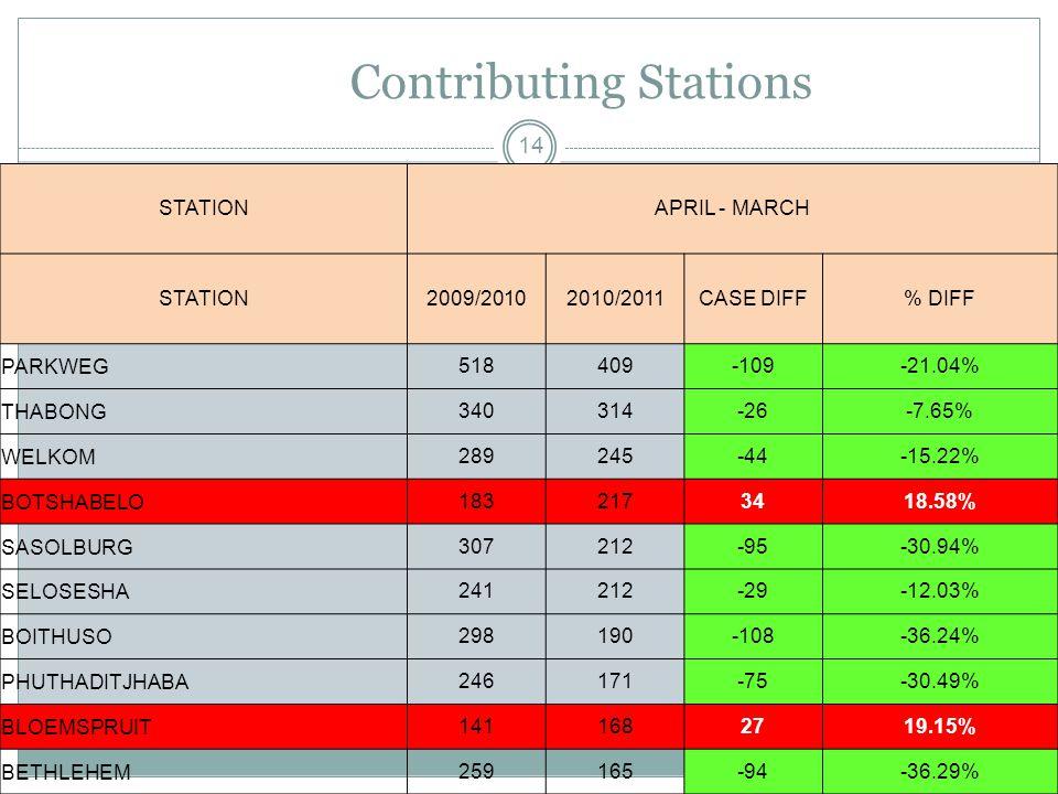 Contributing Stations 14 STATIONAPRIL - MARCH STATION2009/20102010/2011CASE DIFF% DIFF PARKWEG518409-109-21.04% THABONG340314-26-7.65% WELKOM289245-44-15.22% BOTSHABELO1832173418.58% SASOLBURG307212-95-30.94% SELOSESHA241212-29-12.03% BOITHUSO298190-108-36.24% PHUTHADITJHABA246171-75-30.49% BLOEMSPRUIT1411682719.15% BETHLEHEM259165-94-36.29%