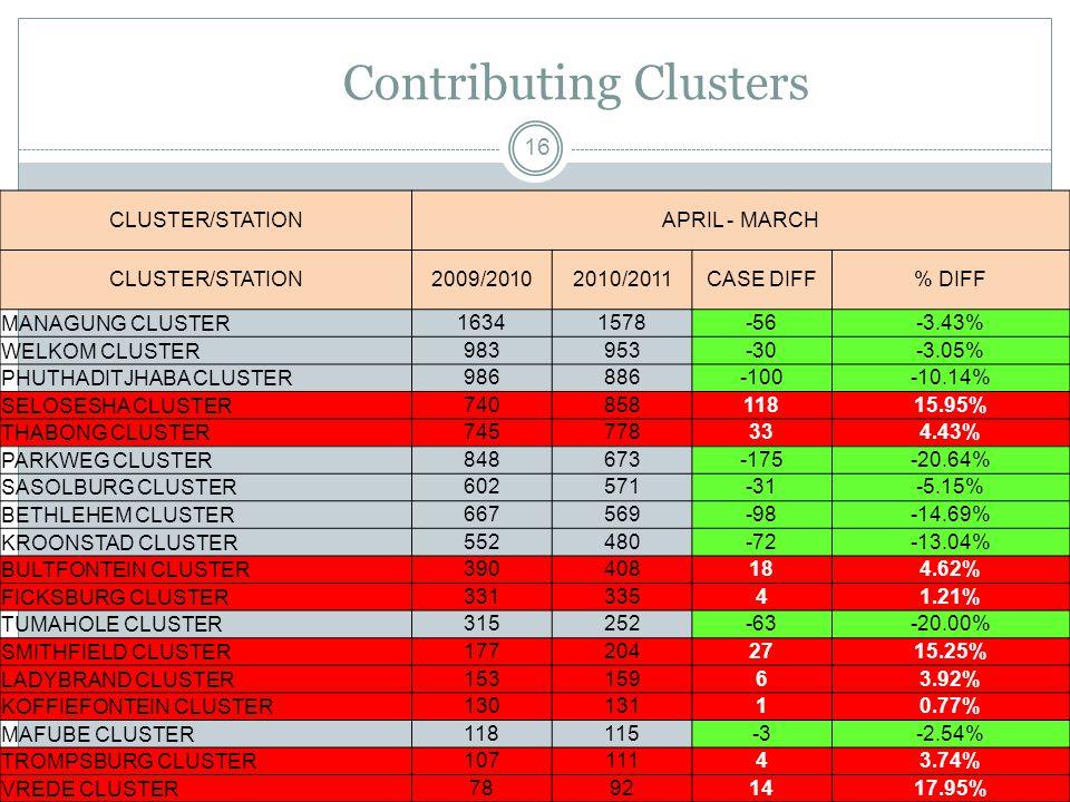 Contributing Clusters 16 CLUSTER/STATIONAPRIL - MARCH CLUSTER/STATION2009/20102010/2011CASE DIFF% DIFF MANAGUNG CLUSTER16341578-56-3.43% WELKOM CLUSTER983953-30-3.05% PHUTHADITJHABA CLUSTER986886-100-10.14% SELOSESHA CLUSTER74085811815.95% THABONG CLUSTER745778334.43% PARKWEG CLUSTER848673-175-20.64% SASOLBURG CLUSTER602571-31-5.15% BETHLEHEM CLUSTER667569-98-14.69% KROONSTAD CLUSTER552480-72-13.04% BULTFONTEIN CLUSTER390408184.62% FICKSBURG CLUSTER33133541.21% TUMAHOLE CLUSTER315252-63-20.00% SMITHFIELD CLUSTER1772042715.25% LADYBRAND CLUSTER15315963.92% KOFFIEFONTEIN CLUSTER13013110.77% MAFUBE CLUSTER118115-3-2.54% TROMPSBURG CLUSTER10711143.74% VREDE CLUSTER78921417.95%