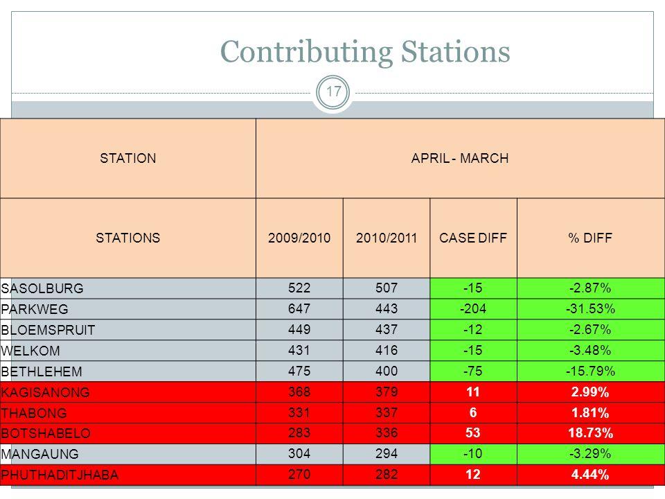 Contributing Stations 17 STATIONAPRIL - MARCH STATIONS2009/20102010/2011CASE DIFF% DIFF SASOLBURG522507-15-2.87% PARKWEG647443-204-31.53% BLOEMSPRUIT449437-12-2.67% WELKOM431416-15-3.48% BETHLEHEM475400-75-15.79% KAGISANONG368379112.99% THABONG33133761.81% BOTSHABELO2833365318.73% MANGAUNG304294-10-3.29% PHUTHADITJHABA270282124.44%