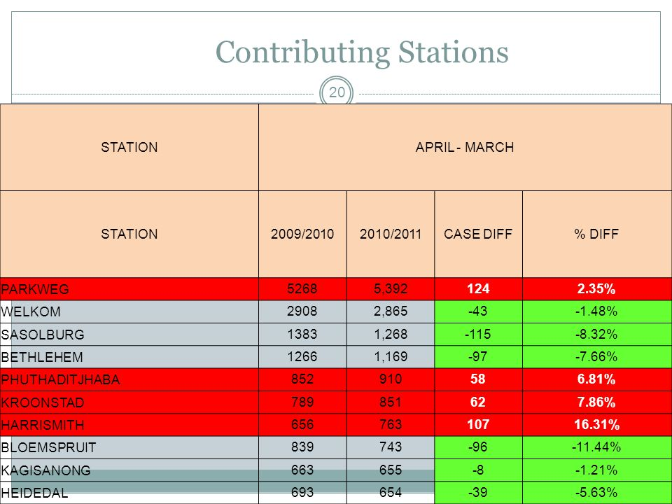 Contributing Stations 20 STATIONAPRIL - MARCH STATION2009/20102010/2011CASE DIFF% DIFF PARKWEG52685,3921242.35% WELKOM29082,865-43-1.48% SASOLBURG13831,268-115-8.32% BETHLEHEM12661,169-97-7.66% PHUTHADITJHABA852910586.81% KROONSTAD789851627.86% HARRISMITH65676310716.31% BLOEMSPRUIT839743-96-11.44% KAGISANONG663655-8-1.21% HEIDEDAL693654-39-5.63%
