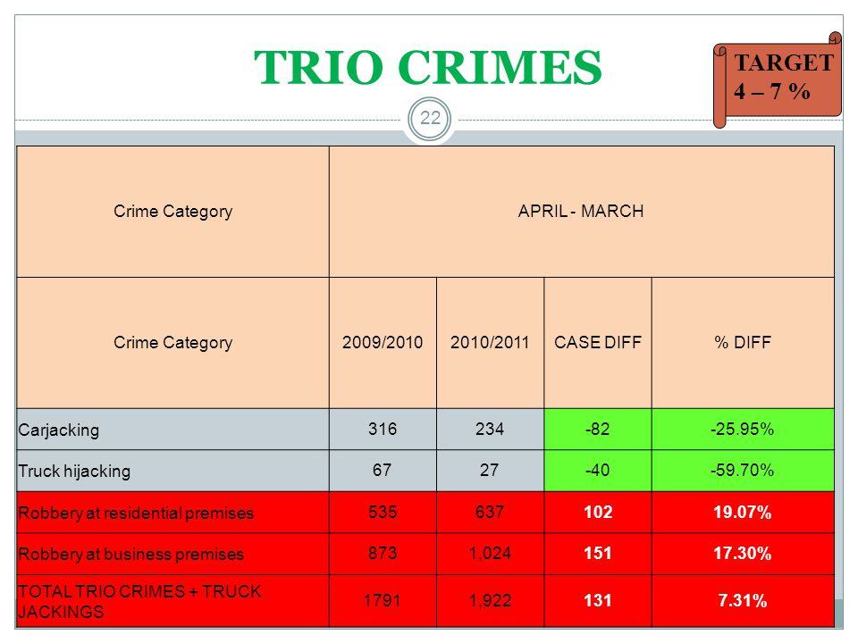 TRIO CRIMES 22 Crime CategoryAPRIL - MARCH Crime Category2009/20102010/2011CASE DIFF% DIFF Carjacking316234-82-25.95% Truck hijacking6727-40-59.70% Robbery at residential premises53563710219.07% Robbery at business premises8731,02415117.30% TOTAL TRIO CRIMES + TRUCK JACKINGS 17911,9221317.31% TARGET 4 – 7 %
