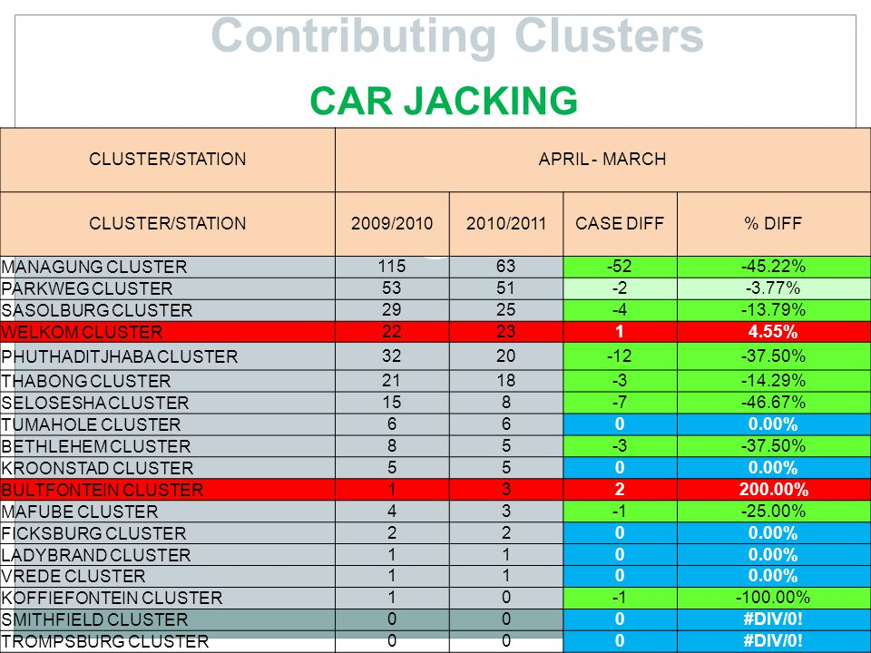 Contributing Clusters CAR JACKING CLUSTER/STATIONAPRIL - MARCH CLUSTER/STATION2009/20102010/2011CASE DIFF% DIFF MANAGUNG CLUSTER11563-52-45.22% PARKWEG CLUSTER5351-2-3.77% SASOLBURG CLUSTER2925-4-13.79% WELKOM CLUSTER222314.55% PHUTHADITJHABA CLUSTER3220-12-37.50% THABONG CLUSTER2118-3-14.29% SELOSESHA CLUSTER158-7-46.67% TUMAHOLE CLUSTER6600.00% BETHLEHEM CLUSTER85-3-37.50% KROONSTAD CLUSTER5500.00% BULTFONTEIN CLUSTER132200.00% MAFUBE CLUSTER43-25.00% FICKSBURG CLUSTER2200.00% LADYBRAND CLUSTER1100.00% VREDE CLUSTER1100.00% KOFFIEFONTEIN CLUSTER10-100.00% SMITHFIELD CLUSTER000#DIV/0.