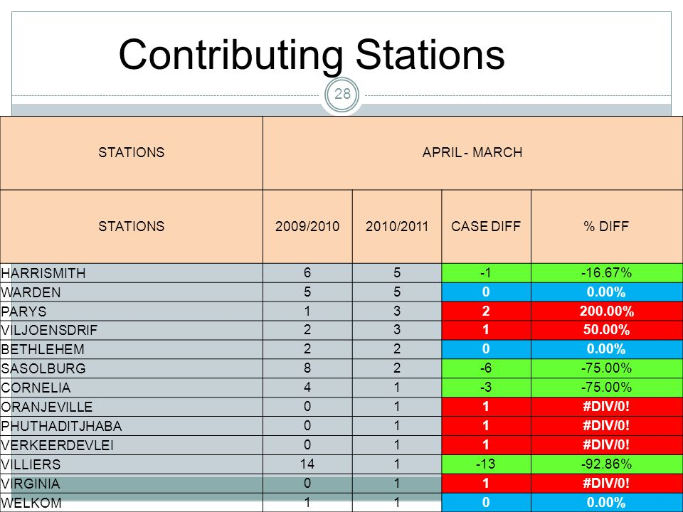 28 STATIONSAPRIL - MARCH STATIONS2009/20102010/2011CASE DIFF% DIFF HARRISMITH65-16.67% WARDEN5500.00% PARYS132200.00% VILJOENSDRIF23150.00% BETHLEHEM2200.00% SASOLBURG82-6-75.00% CORNELIA41-3-75.00% ORANJEVILLE011#DIV/0.