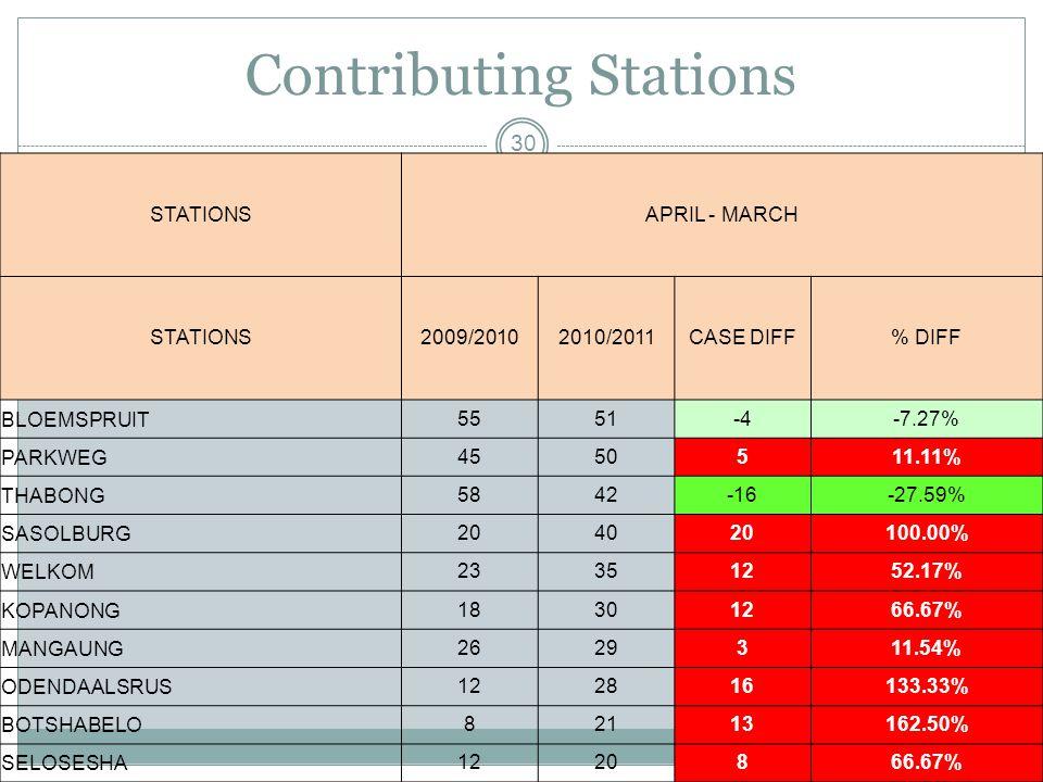 Contributing Stations 30 STATIONSAPRIL - MARCH STATIONS2009/20102010/2011CASE DIFF% DIFF BLOEMSPRUIT5551-4-7.27% PARKWEG4550511.11% THABONG5842-16-27.59% SASOLBURG204020100.00% WELKOM23351252.17% KOPANONG18301266.67% MANGAUNG2629311.54% ODENDAALSRUS122816133.33% BOTSHABELO82113162.50% SELOSESHA1220866.67%