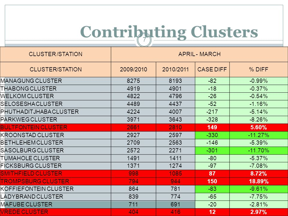 Contributing Clusters 7 CLUSTER /STATIONAPRIL - MARCH CLUSTER/STATION2009/20102010/2011CASE DIFF% DIFF MANAGUNG CLUSTER82758193-82-0.99% THABONG CLUST