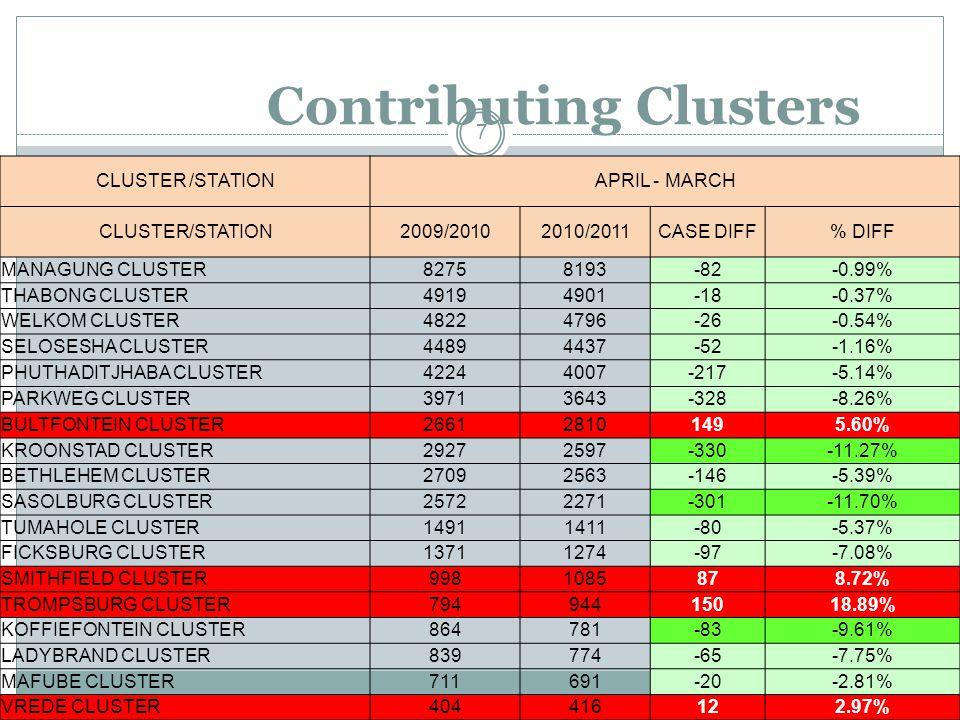 Contributing Clusters 7 CLUSTER /STATIONAPRIL - MARCH CLUSTER/STATION2009/20102010/2011CASE DIFF% DIFF MANAGUNG CLUSTER82758193-82-0.99% THABONG CLUSTER49194901-18-0.37% WELKOM CLUSTER48224796-26-0.54% SELOSESHA CLUSTER44894437-52-1.16% PHUTHADITJHABA CLUSTER42244007-217-5.14% PARKWEG CLUSTER39713643-328-8.26% BULTFONTEIN CLUSTER266128101495.60% KROONSTAD CLUSTER29272597-330-11.27% BETHLEHEM CLUSTER27092563-146-5.39% SASOLBURG CLUSTER25722271-301-11.70% TUMAHOLE CLUSTER14911411-80-5.37% FICKSBURG CLUSTER13711274-97-7.08% SMITHFIELD CLUSTER9981085878.72% TROMPSBURG CLUSTER79494415018.89% KOFFIEFONTEIN CLUSTER864781-83-9.61% LADYBRAND CLUSTER839774-65-7.75% MAFUBE CLUSTER711691-20-2.81% VREDE CLUSTER404416122.97%