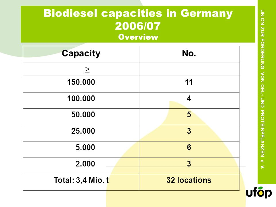Biodiesel capacities in Germany 2006/07 Overview CapacityNo.