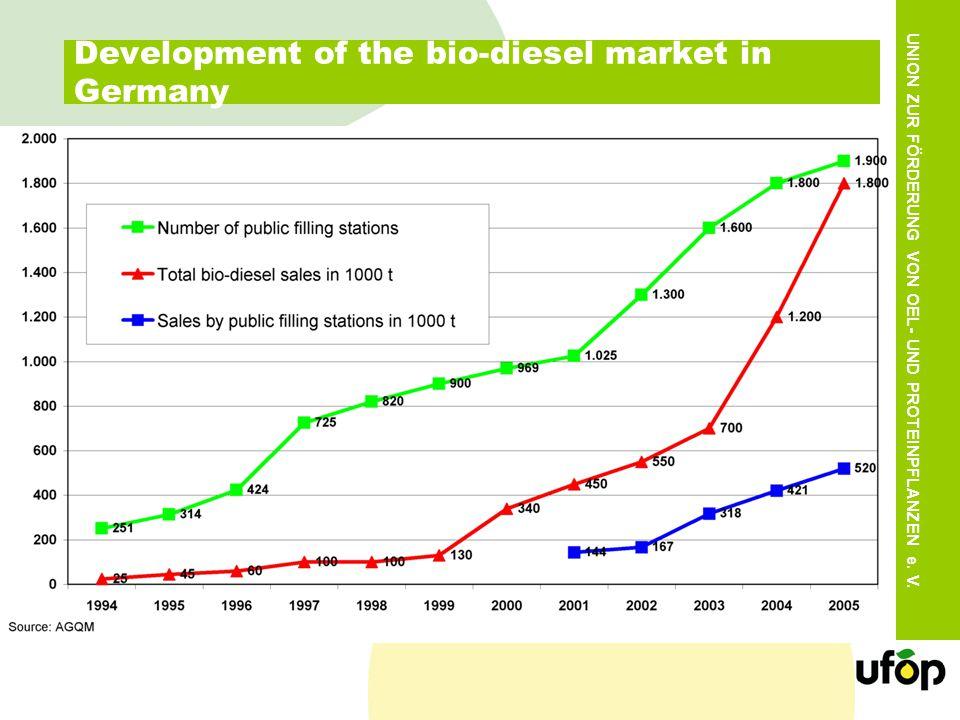 UNION ZUR FÖRDERUNG VON OEL- UND PROTEINPFLANZEN e. V. Development of the bio-diesel market in Germany