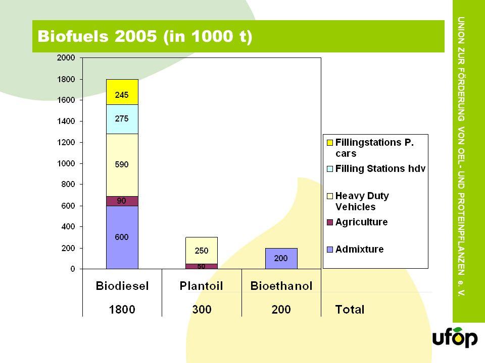 UNION ZUR FÖRDERUNG VON OEL- UND PROTEINPFLANZEN e. V. Biofuels 2005 (in 1000 t)